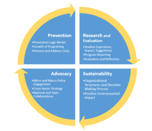 Advocacy, Research, Prevention, Sustainability