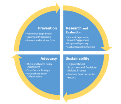 Circular Model including research, advocacy, sustainability, and Prevention