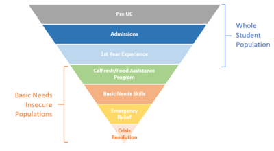 Inverted Pyramid Prevention Model Starting with All students (pre uc, admission messaging, 1st years) then Basic needs insecure populations (calfresh, BN services, emergency relief, crisis resolution)